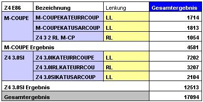 Z4 Coupé Links- und Rechtslenker Statistik