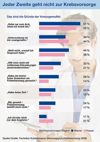 Krebs: Gründe der Vorsorgemuffel