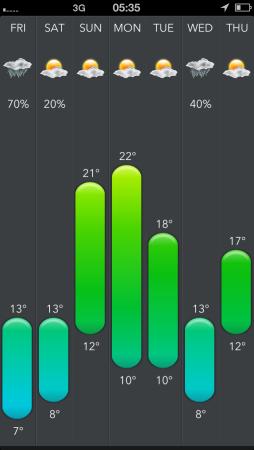 Today Wetter App