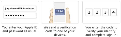 Apple ID - zweistufige Bestätigung