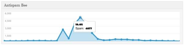 Blog Spamflut Mai 2013