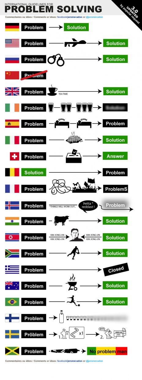 International Guidelines for problem solving - Version 3