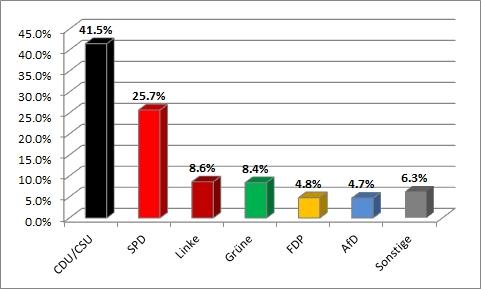 Bundestagswahl 2013 - vorläufig amtliches Endergebnis