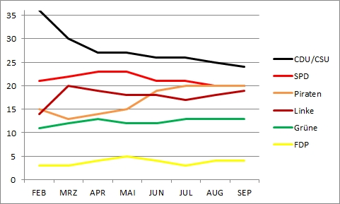 Bundestagswahl 2013 - online Umfrage Entwicklung