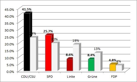 Bundestagswahl 2013 - offiziell und online Ergebnis im Vergleich