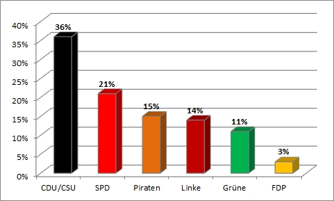 Bundestagswahl 2013 - erste Wahlanalyse