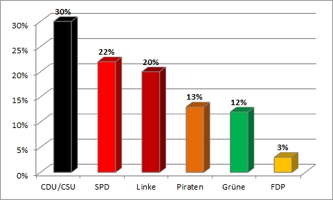 Bundestagswahl 2013 - zweite Wahlanalyse