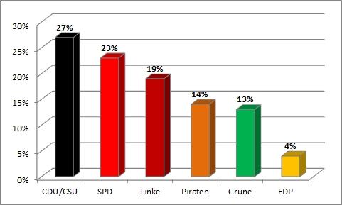 Bundestagswahl 2013 - dritte Wahlanalyse
