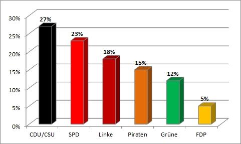 Bundestagswahl 2013 - vierte Wahlanalyse