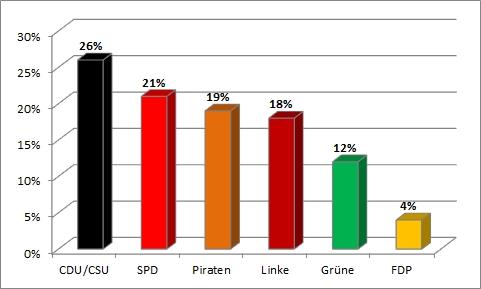Bundestagswahl 2013 - fünfte Wahlanalyse