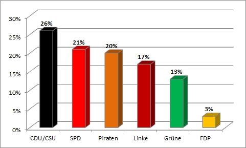 Bundestagswahl 2013 - sechste Wahlanalyse
