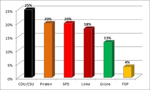 Bundestagswahl 2013 - siebte Wahlanalyse