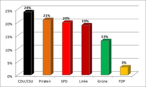 Bundestagswahl 2013 - achte und letzte Wahlanalyse