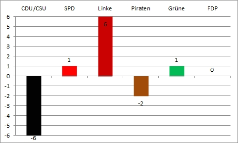 Bundestagswahl 2013 - zweite Wahlanalyse - Gewinn und Verlust
