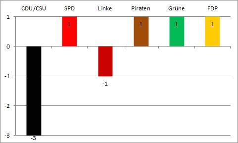 Bundestagswahl 2013 - dritte Wahlanalyse - Gewinn und Verlust