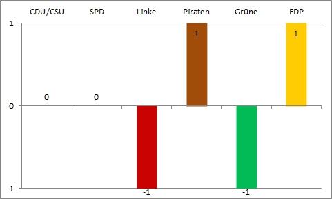 Bundestagswahl 2013 - vierte Wahlanalyse - Gewinn und Verlust