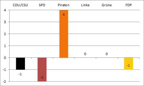 Bundestagswahl 2013 - fünfte Wahlanalyse - Gewinn und Verlust