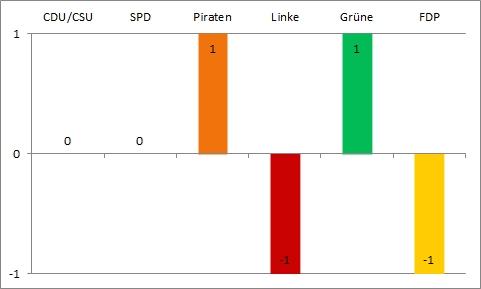 Bundestagswahl 2013 - sechste Wahlanalyse - Gewinn und Verlust