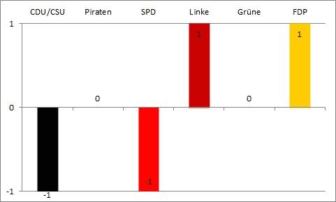 Bundestagswahl 2013 - siebte Wahlanalyse - Gewinn und Verlust