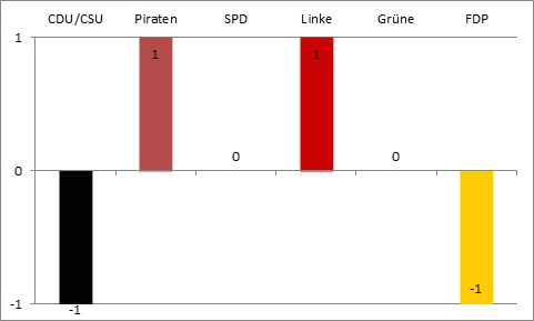 Bundestagswahl 2013 - achte und letzte Wahlanalyse - Gewinn und Verlust