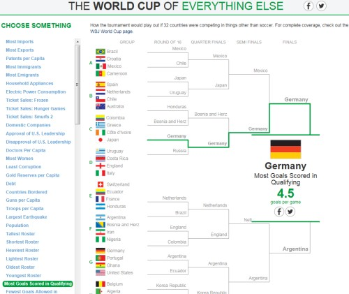 The World Cup of Everything Else