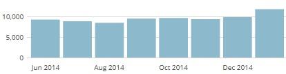 Blog-Statistik Seitenaufrufe Entwicklung