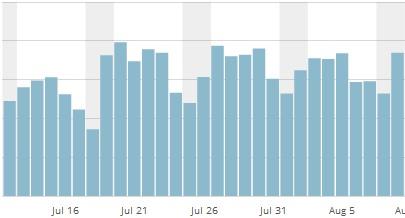 offenesblog.de Jul-Aug Statistiken