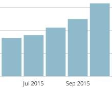 offenesblog.de Monatsübersicht 2015