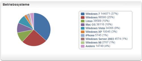 offenesblog.de Betriebssysteme Aufteilung 2.Jahr