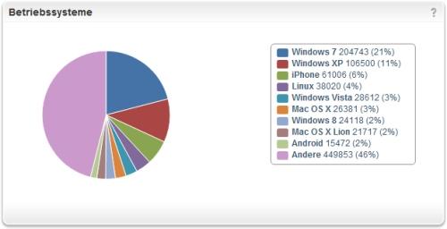 offenesblog.de Betriebssysteme Aufteilung 3.Jahr