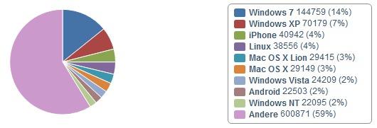 offenesblog.de Betriebssysteme Aufteilung 4.Jahr