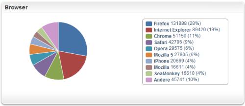 offenesblog.de Browser Aufteilung 2.Jahr