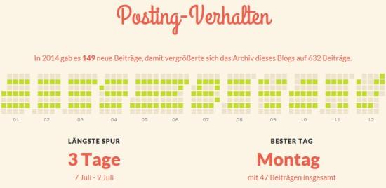 Posting Verhalten 2014- offenesblog.de by WordPress.com