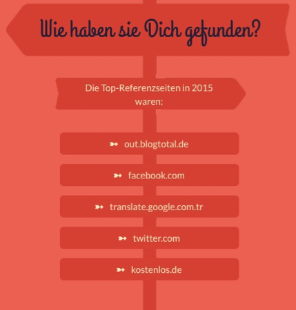 Top-Referenzseiten 2015 - offenesblog.de by WordPress.com