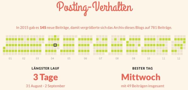 Posting Verhalten 2015- offenesblog.de by WordPress.com